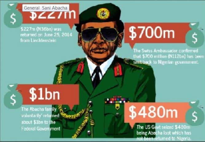 $321M Abacha Loot: Nigeria Concludes Negotiation With Switzerland