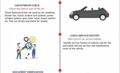 5 Steps About How To Buy A Used Cars
